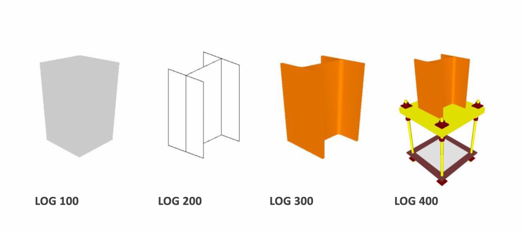 LOD und Level of Geometry