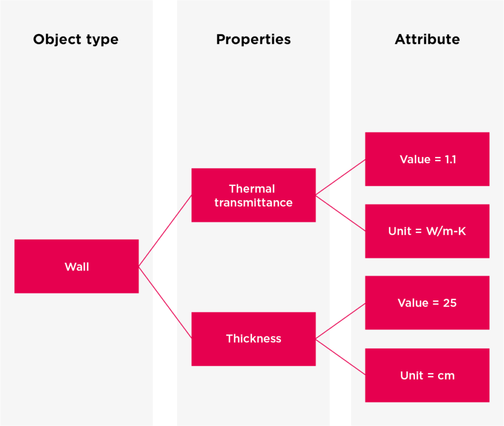 Data-structure-BIM