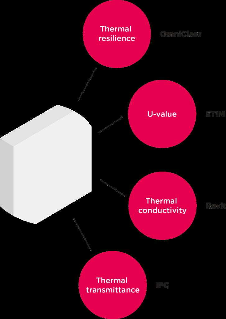 Model-based work BIM