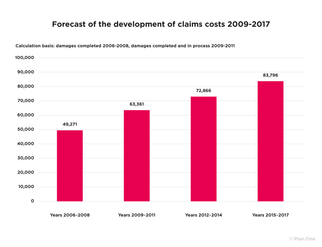 forecast of the development of claims costs